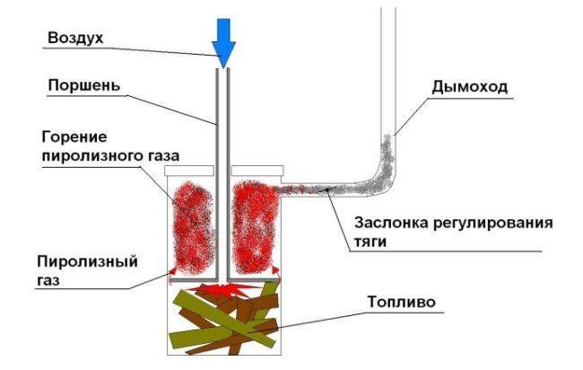 схема пиролизного котла из бочки