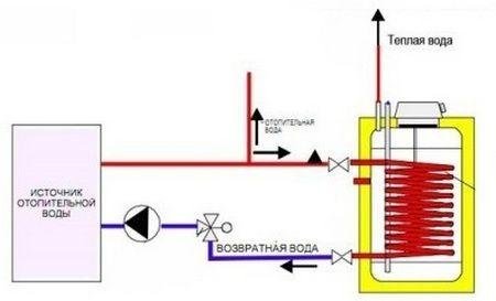 Принципиальная схема работы водонагревателя косвенного нагрева