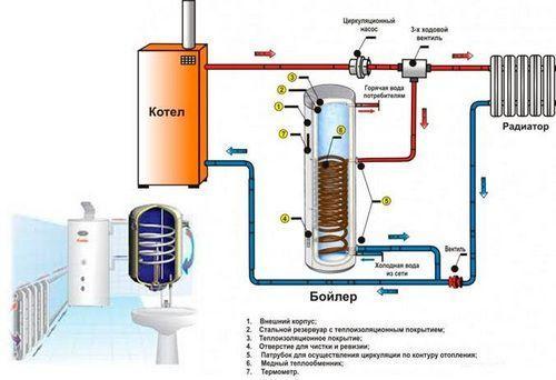 Схема-чертеж подключения бойлера косвенного нагрева