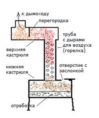 Принципиальная схема печки на отработке