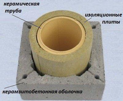 Разрез дымохода керамического