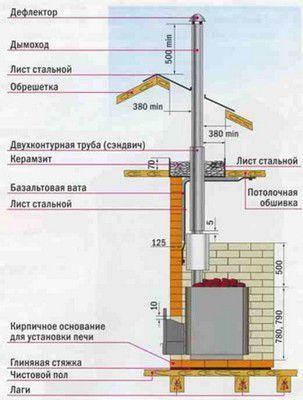 Примерная общая схема устройства банного дымохода