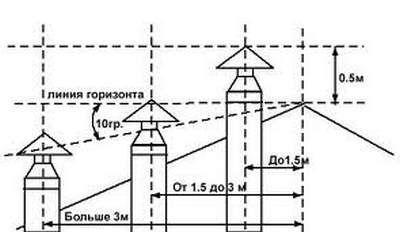 Возвышение оголовка дымохода над поверхностью крыши