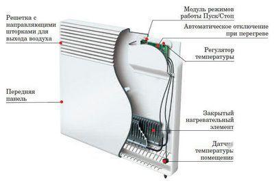 Принципиальное устройство конвектора