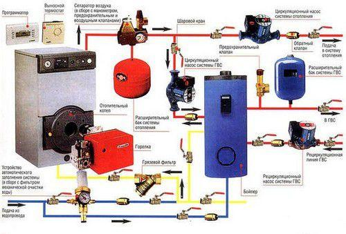 Котел можно встроить в универсальную систему отопления и горячего водоснабжения