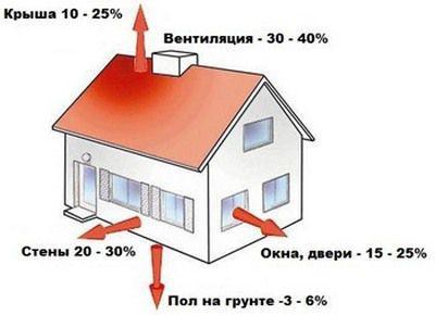 Дом теряет тепло неравномерно