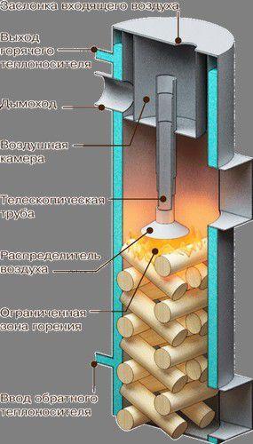 Система дожига пиролизных газов