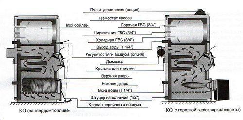 Схема устройства и работы котла