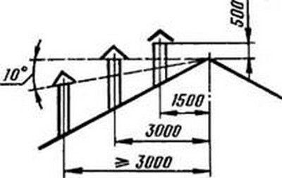 Необходимо обязательно соблюсти правила расположения трубы на крыше