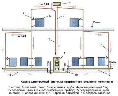 Одна из возможных схем отопления двухэтажного частного дома
