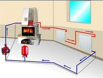 Схема дровяной печи с водяным контуром отопления