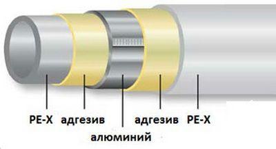 Пятислойная армированная труба