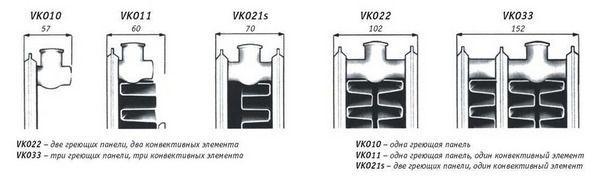 Различные типы стальных панельных радиаторов