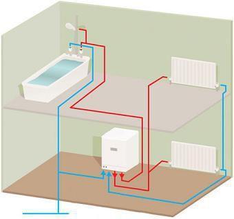 Схема работы системы отопления и водоснабжения, основанной на двухконтурном газовом котле