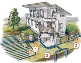 Тепловой насос для отопления дома: виды, эффективность, стоимость монтажа