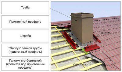 Примерная схема гидроизоляции дымохода