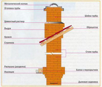 Части и отделы дымохода