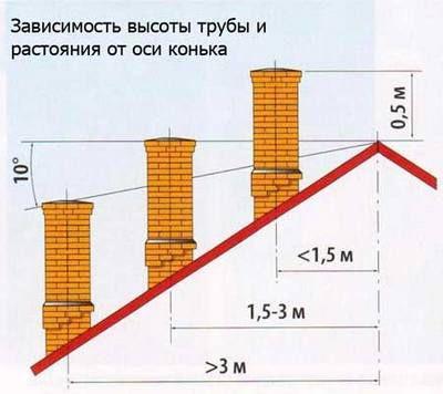 Взаимное расположение трубы и конька крыши