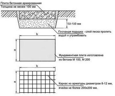 Схема устройства фундамента (если он нужен)