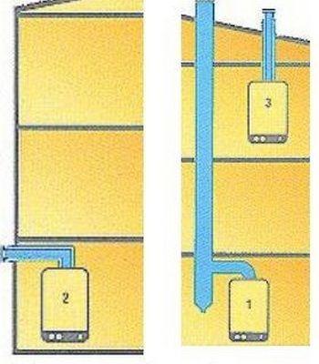 Схемы подключения дымоотводов у котлов различного типа