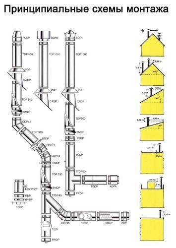 Принципиальные схемы монтажа дымоходов из нержавейки