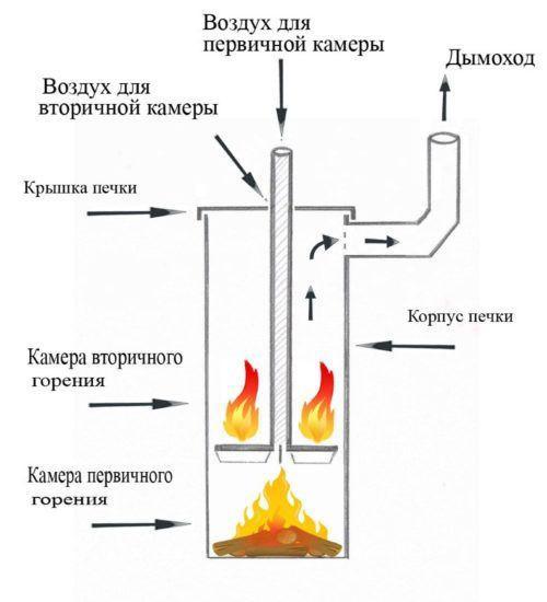 Общая схема печи длительного горения