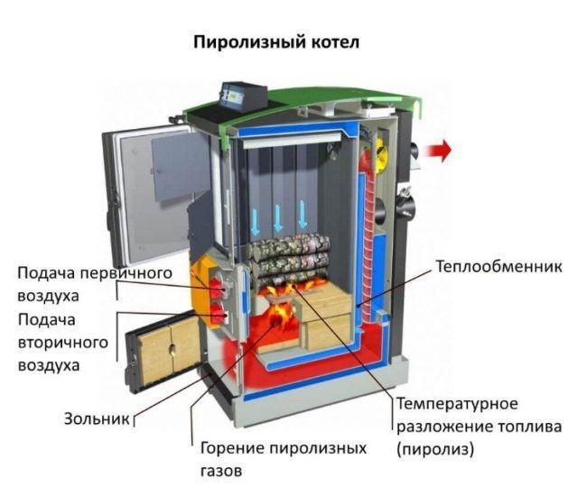 Принципиальная схема пиролизного котла