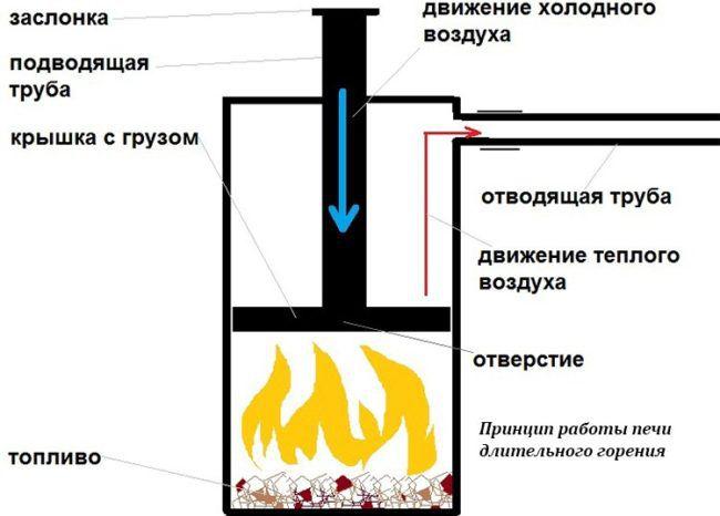 Принципиальная схема самодельной пиролизной печи «бубафоня»