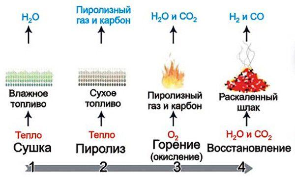 Общая схема процесса горения