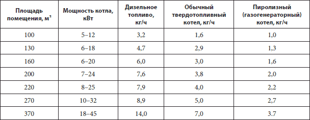 Сравнение эффективности котлов разных типов