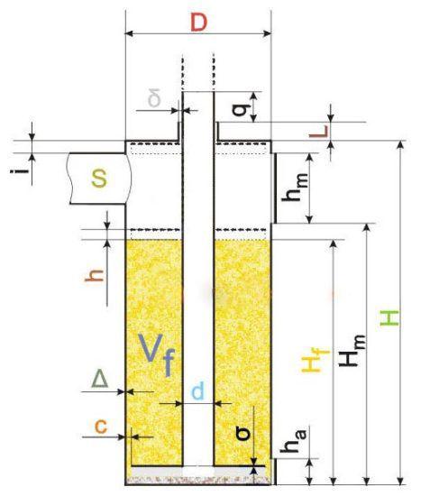 Расчет пропорций элементов пиролизной печи «бубафоня»