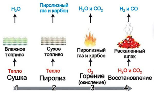 Как происходит горение