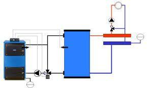 Схема включения газогенераторной печи с использованием буферной емкости