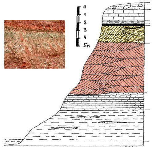 Схема расположения глиняных пластов
