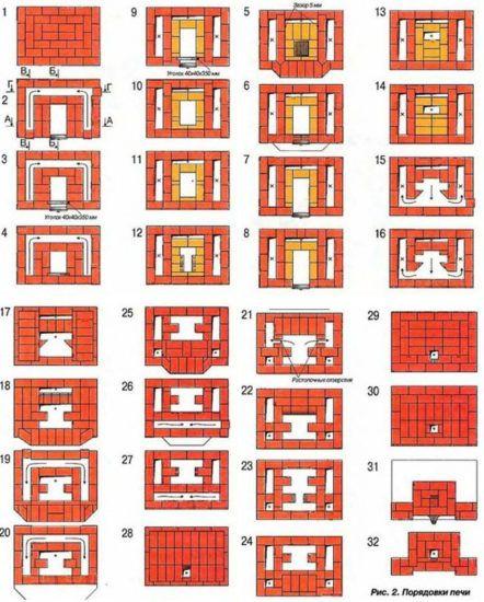 Порядовая схема печной кладки