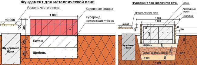 Общие схемы печных фундаментов (для кирпичных и металлических печей)