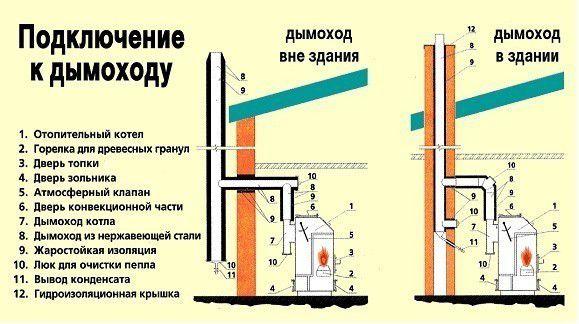Примеры подключения газогенераторного котла к дымоходу
