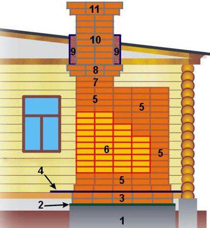 Общая структурная схема стандартной печной кладки