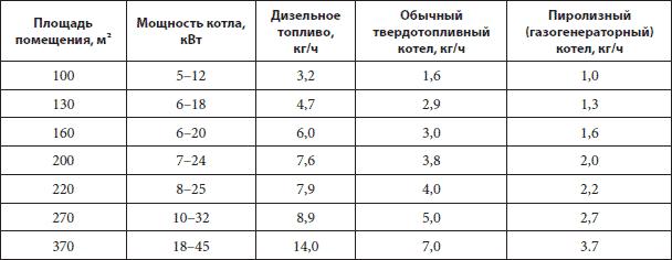 Сравнение показателей эффективности использования топлива в котлах разных типов