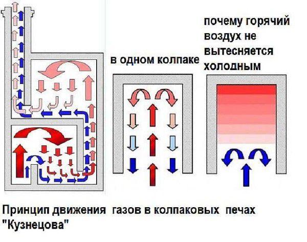 Схема движения газов в печи