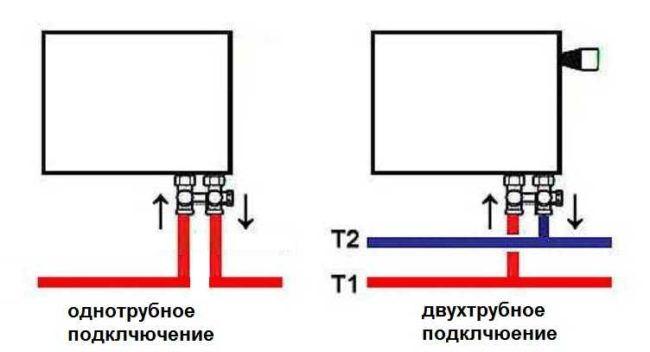 Разводка отопительной системы