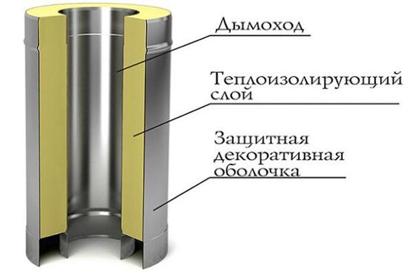Устройство двухконтурной сендвич-трубы