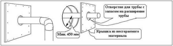 Схема прохода трубы сквозь стену