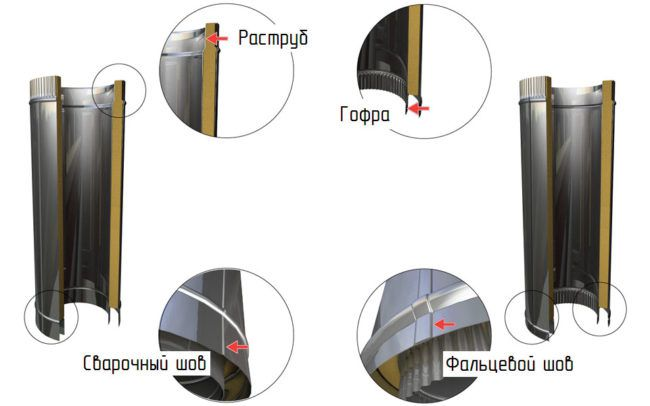 Типы соединения сендвич-труб