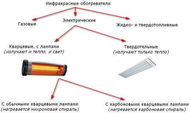 Классификация ИК нагревателя