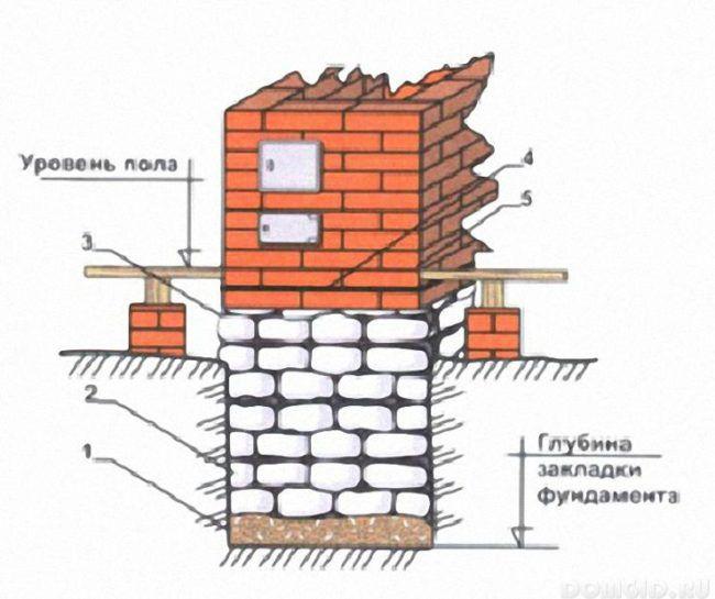 Примерная схема фундамента под печь