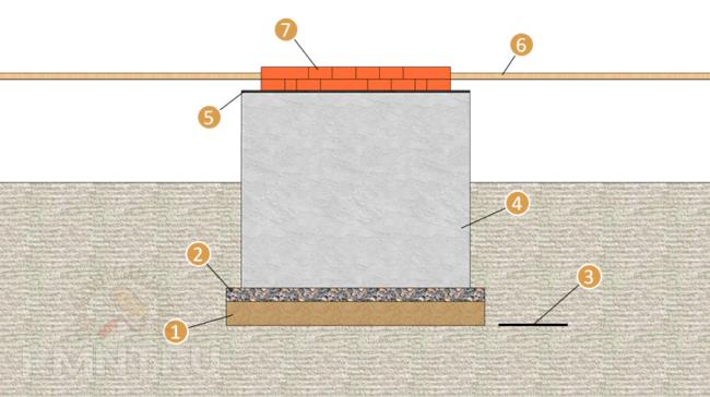 Процесс бетонирования