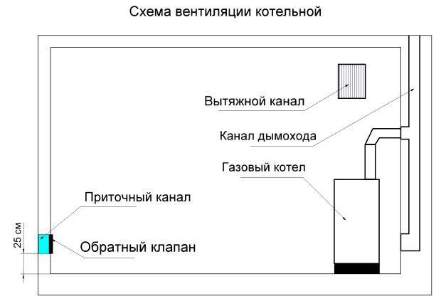 Схема вентиляции в котельной