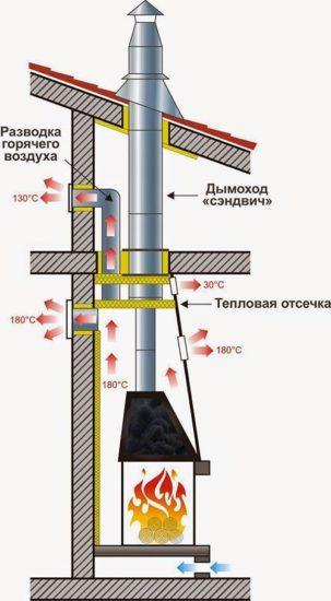 Монтаж дымохода