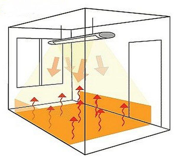 Схема отопления дачной комнаты с помощью ИК обогревателя